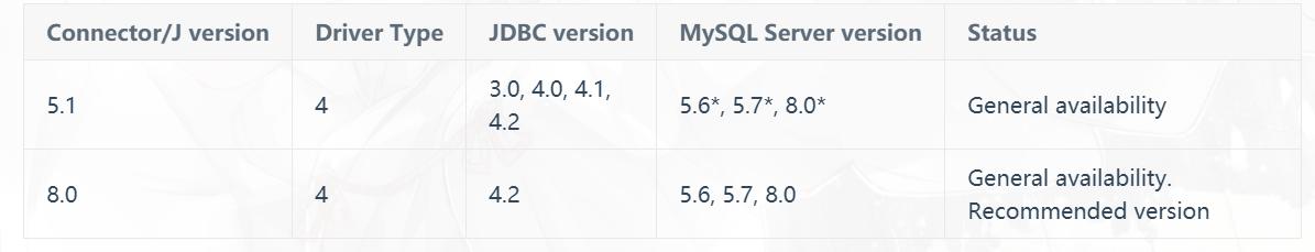 驱动与MySQL版本对应关系